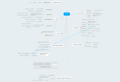 Mind map: zelula