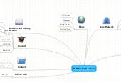 Mind map: PLN for David Jodoin