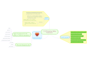 Mind map: 11.2. Discussing  Safety Produceres.