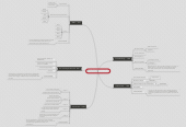 Mind map: XCÈNTRICS / HUMANS