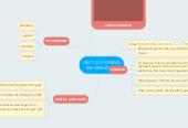 Mind map: UNIT 12.2 PASSING INFORMATION