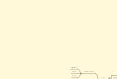 Mind map: O Renacemento.