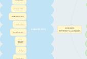 Mind map: SISTEMAS REPRESENTACIONALES