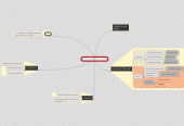 Mind map: Verification and Validation
