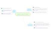 Mind map: Newton's Laws of  Motion
