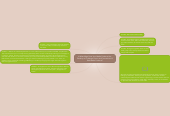 Mind map: In What Ways Does Your Media Products Use, Develop or Challenge Forms and Conventions of Real Media Products?