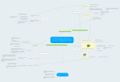Mind map: Google Docs: Through use of the online documents, students learn how to effectively collaborate in a high school freshman english class