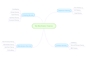 Mind map: My Manchester Cleaners