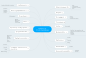 Mind map: Analyse- og fortolkningstilgange