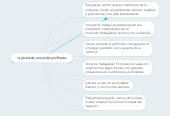 Mind map: la pìramide social del porfiriato.