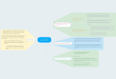 Mind map: Primary ABQ Megan Saulnier