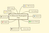 Mind map: Professional Development Plan