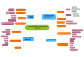 Mind map: ENVIRONMENT & POLLUTION CONTROL