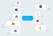 Mind map: Mi PLE  Entorno Personal de Aprendizaje