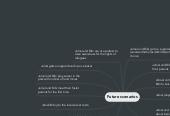 Mind map: Future scenarios
