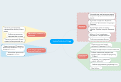 Mind map: Sophia Polishchuk 9-A