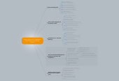 Mind map: Action Plan for ELL Students at an American International School