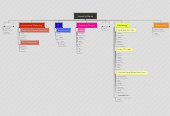 Mind map: HomeLife Media