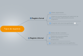 Mind map: Tipos de registros