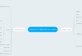 Mind map: Стратегия продвижения сайта