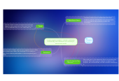 Mind map: Locate, organize, analyze,  evaluate, synthesize, and ethically use information from a variety of sources and media