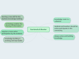 Mind map: Scardamalia & Bereiter