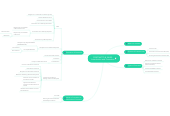 Mind map: CONTRACTS & SALES: Introduction and Formation