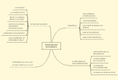 Mind map: ÊTRE AUTONOME AU CDI