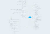 Mind map: 山﨑 章弘