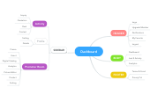 Mind map: Dashboard