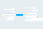Mind map: The HealthShrink