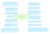 Mind map: Eastern Shore Food System 2030 - Map A