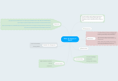 Mind map: Ethics & Integrity In Sports