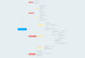 Mind map: Isabel II: Las regencias