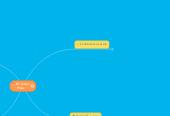 Mind map: ICT Lesson Plans