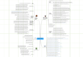 Mind map: Mapping the Community: Resources for Partnerships