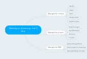 Mind map: Working on eLearning - the 3 M's!