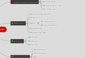 """Mind map: Запуск АИМ """"Простые Решения"""""""