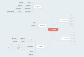 Mind map: Viljad