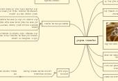 Mind map: אלכסנדר מוקדון