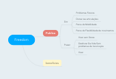 Mind map: Freedom