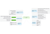 Mind map: Pesquisa e Classificação deDados