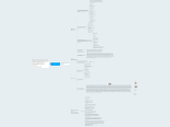 Mind map: Атаманов Станислав 0=80 ДЗ№1