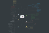 Mind map: Hilary's Foundations ofEducation