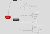 Mind map: AV3001