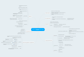 Mind map: Бизнес-презентация Радислав  Гандапас