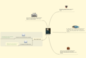 Mind map: Adan Smith