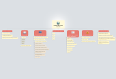 Mind map: Kritički odnos prema internetu