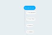 Mind map: Estudo Scrum