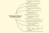 Mind map: Food Systems Initiatives in the DelMarVa Region